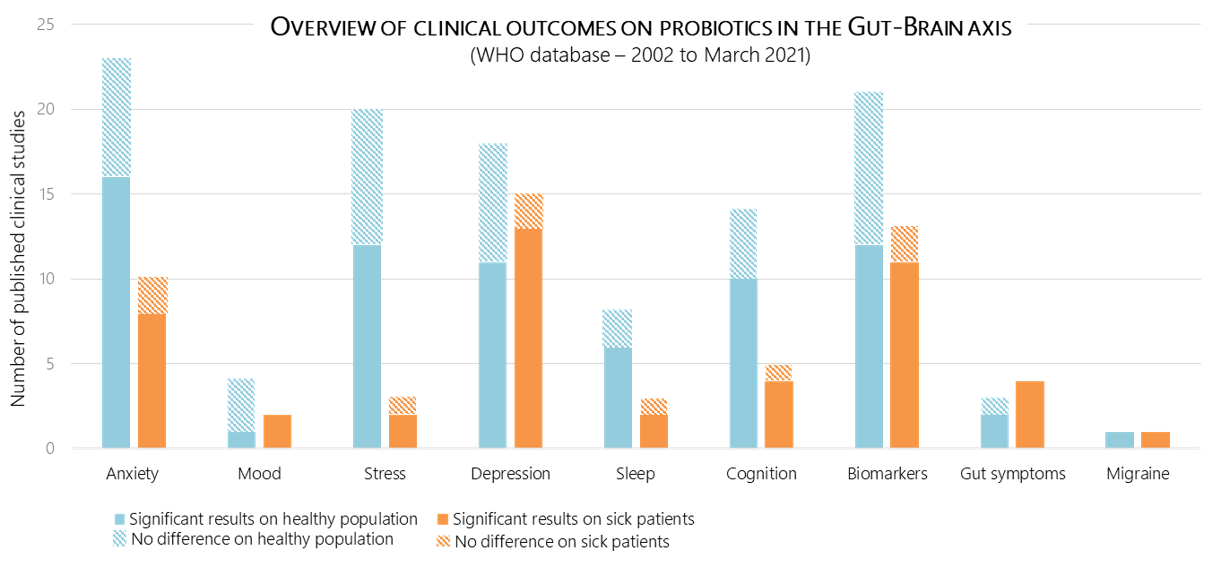 Overview of clinical outcomes on probiotics in the gut brain axis