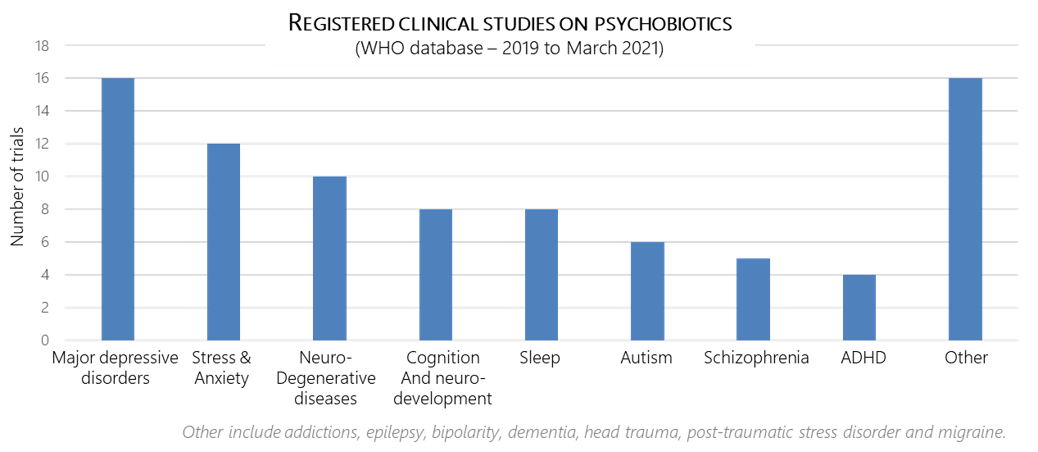 Registered clinical studies on psychobiotics